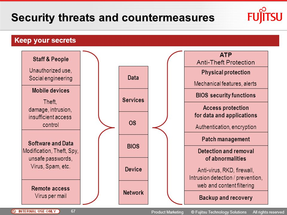 Security threats and countermeasures