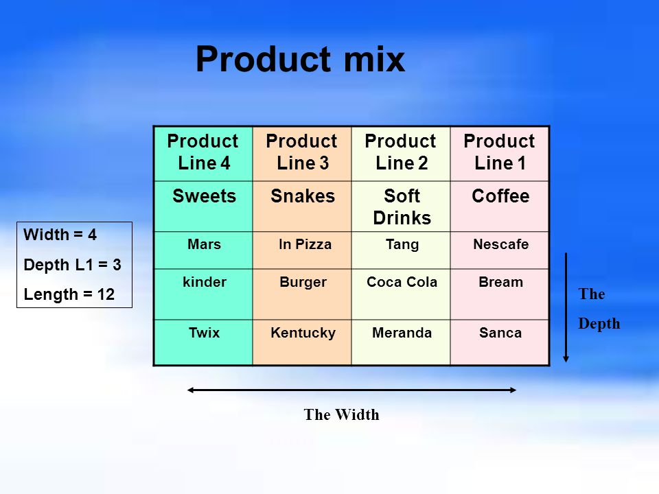 what is a product mix Product mix one-stop shopping kronospan has a vast product range, fast  delivery times and excellent service customers benefit from the fast supply of the .