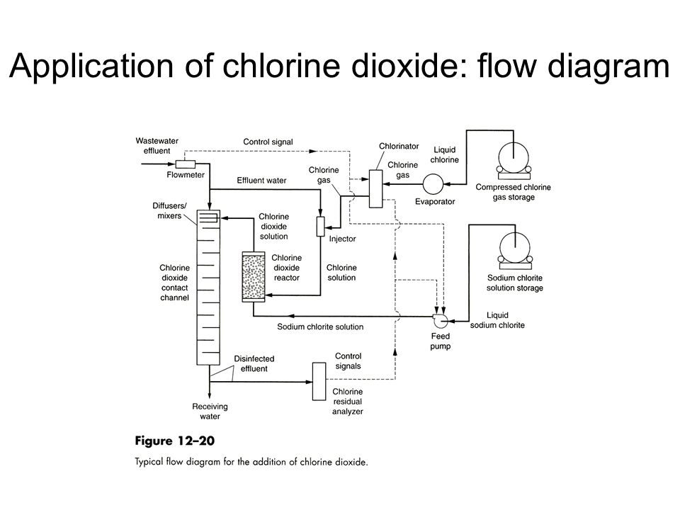 Chlorine Dioxide Generation Process Chlorine Cleaning