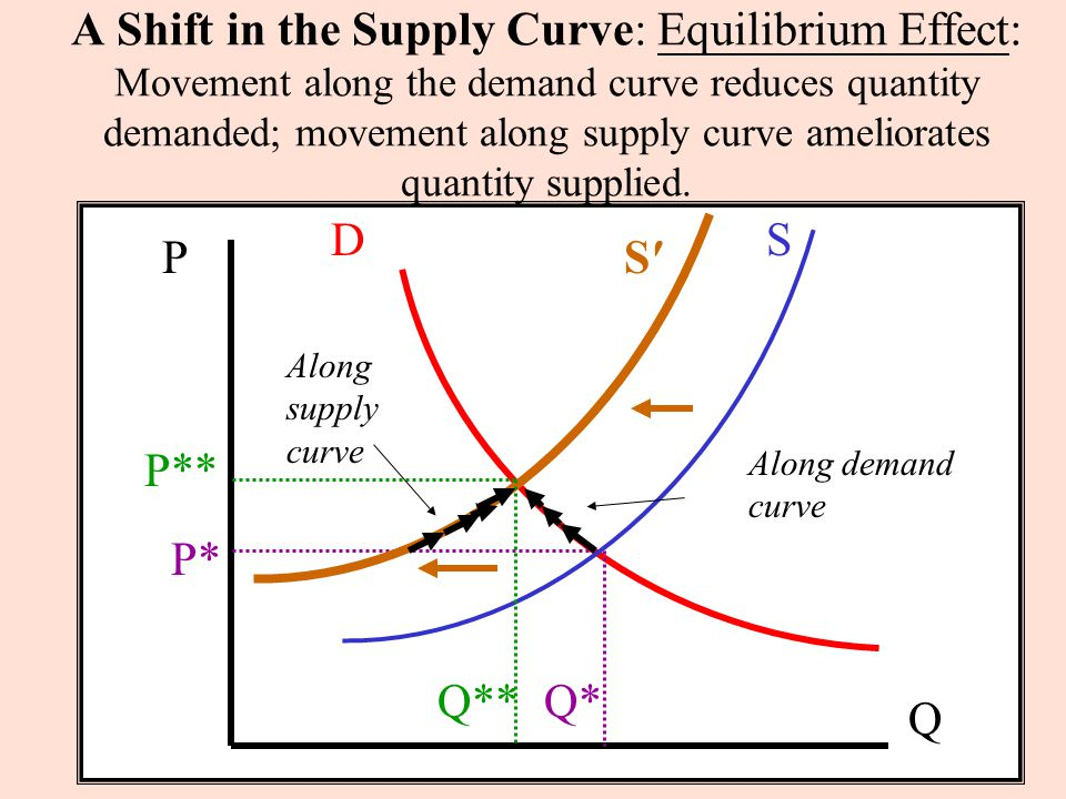 movement and shift along demand and supply curve essay Econ a 166 quiz subscribers only  a movement along a demand curve is called a change in:  prices determined by the interaction of the forces of supply and.