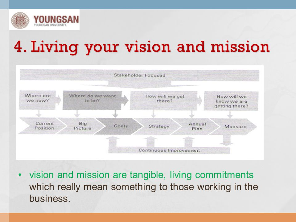 4. Living your vision and mission