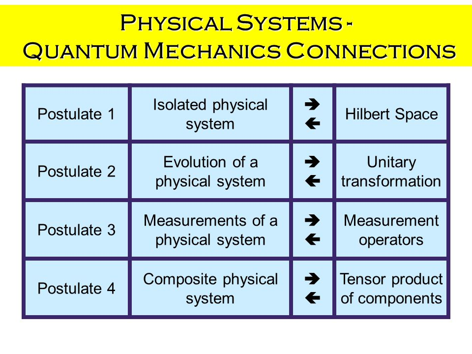 Physical Systems - Quantum Mechanics Connections