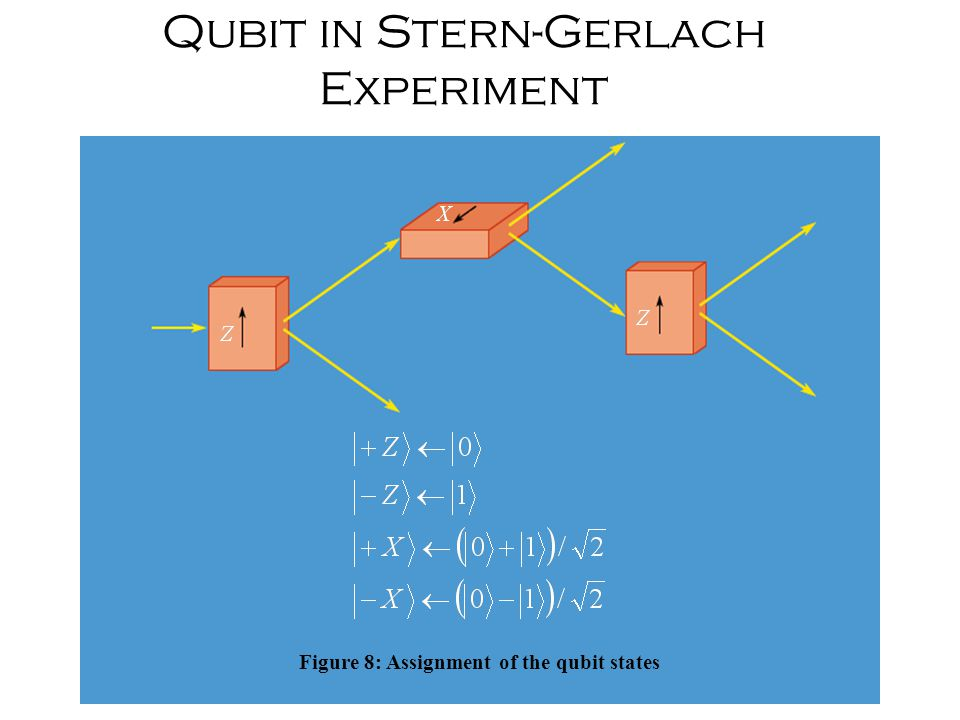 Qubit in Stern-Gerlach Experiment