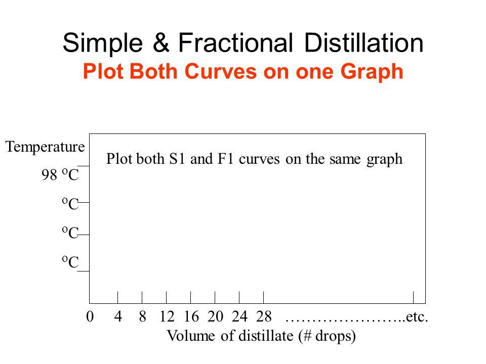 Simple Fractional Distillation Plot Both Curves On One Graph on Fractional Distillation Graph