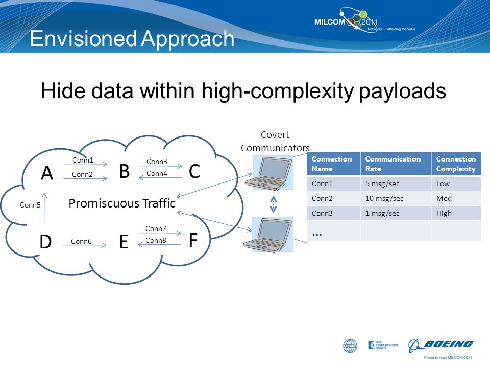 Hide data within high-complexity payloads