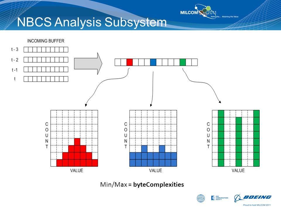 NBCS Analysis Subsystem