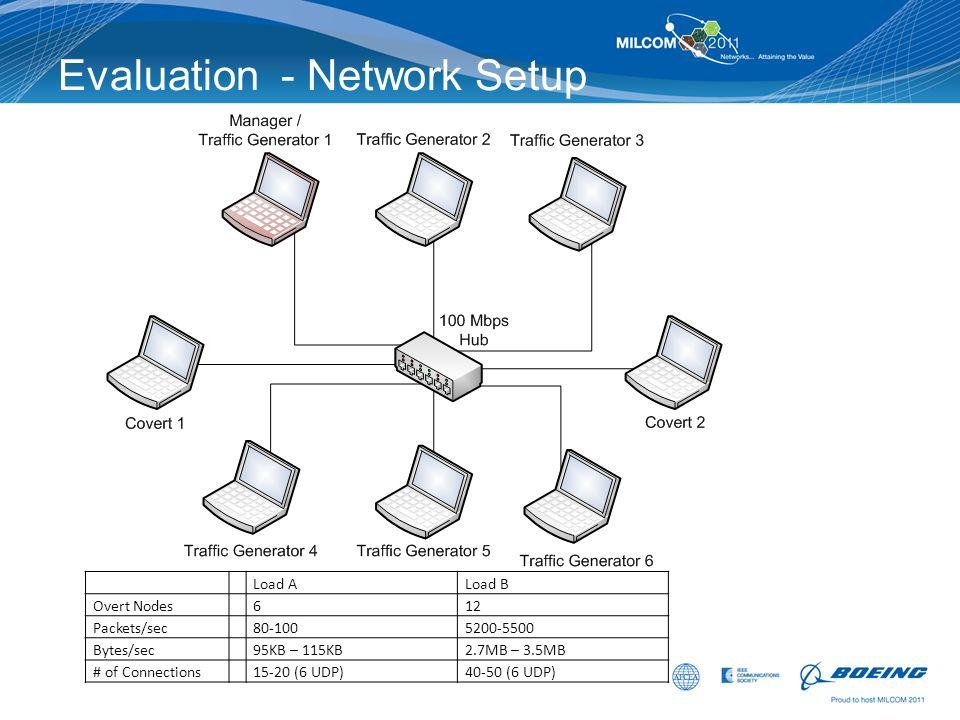 Evaluation - Network Setup