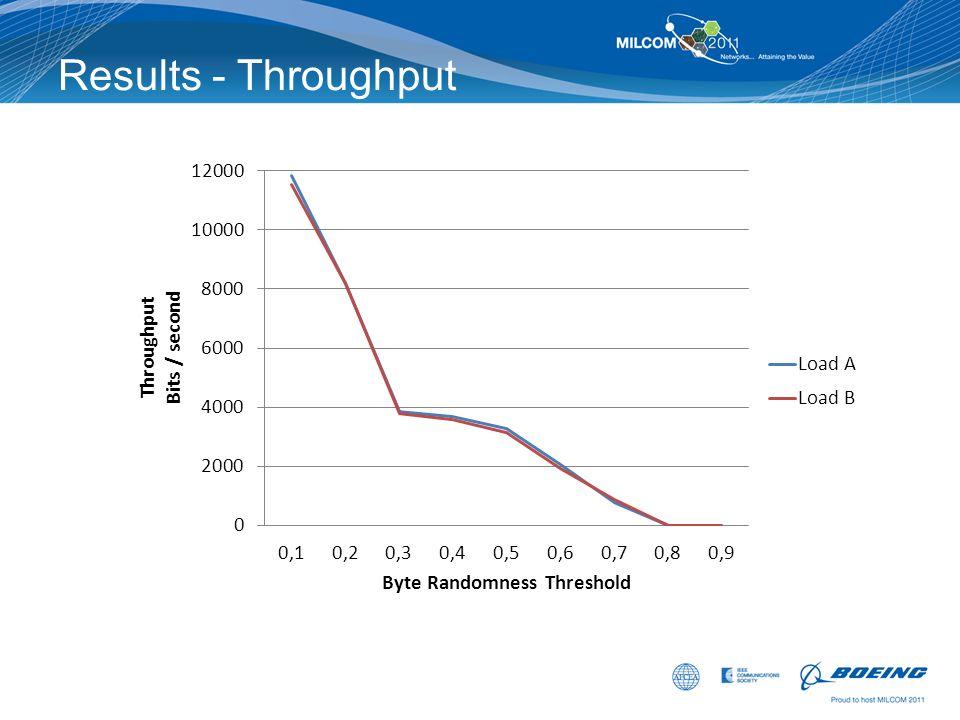 Results - Throughput