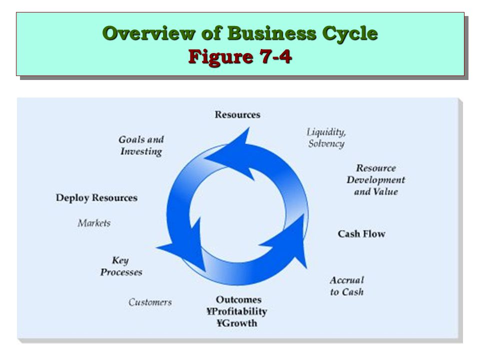 an overview of business cycle Business cycles 101, and a forecast for the new year john t harvey  but  two of them merely follow the business cycle  summary.