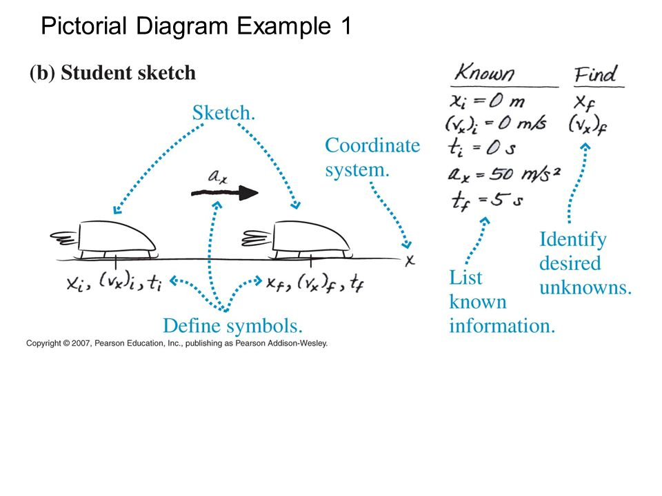 Perfect Pictorial Diagram Composition - Wiring Diagram Ideas ...