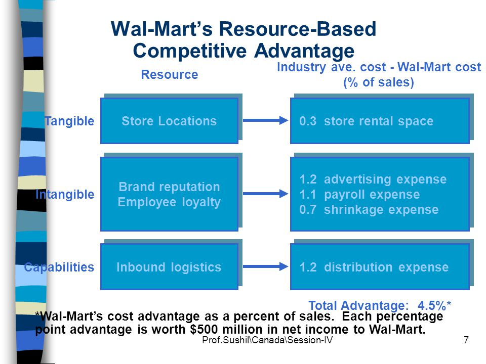 analysing resources and capabilities of wal mart management essay Kroger strategic analysis essay 4321  share and is currently second only to wal-mart (united states  resources and capabilities will be examined and potential .