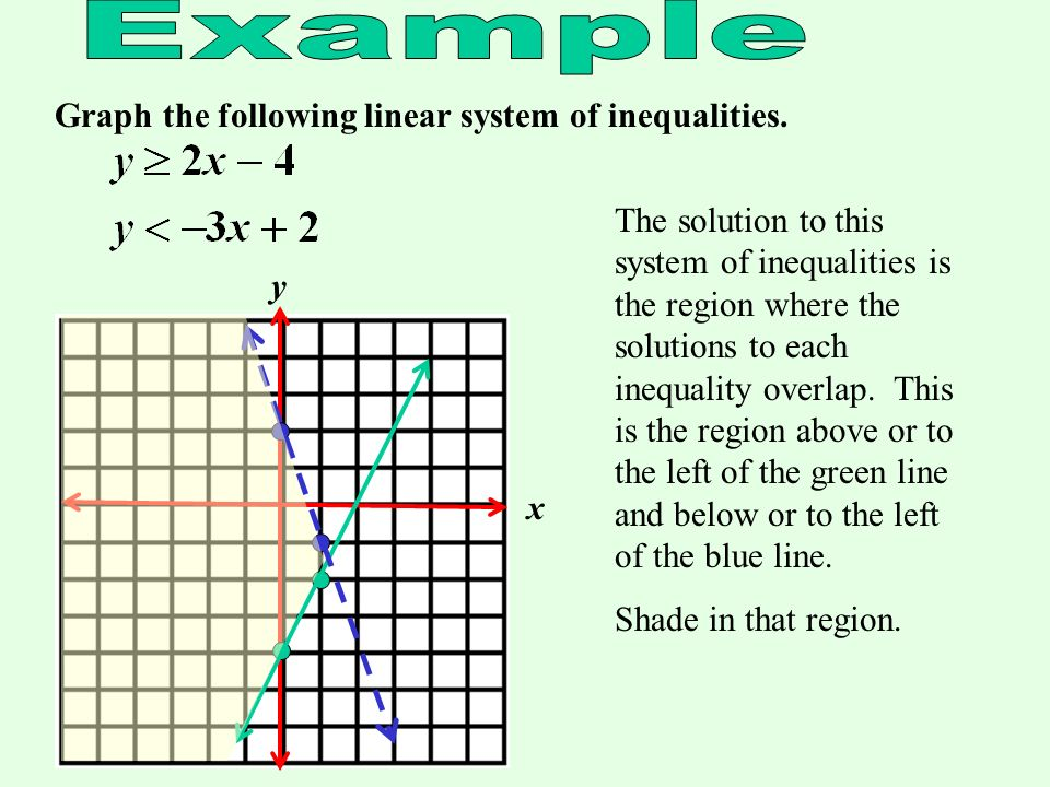 Example Graph the following linear system of inequalities.