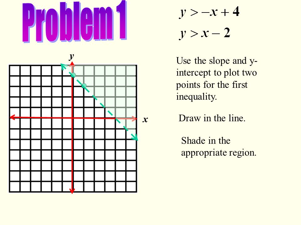 Problem 1 x. y. Use the slope and y-intercept to plot two points for the first inequality. Draw in the line.