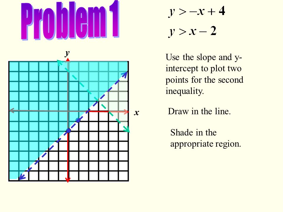 Problem 1 x. y. Use the slope and y-intercept to plot two points for the second inequality. Draw in the line.