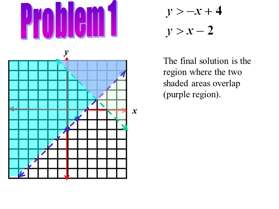 Problem 1 x y The final solution is the region where the two shaded areas overlap (purple region).