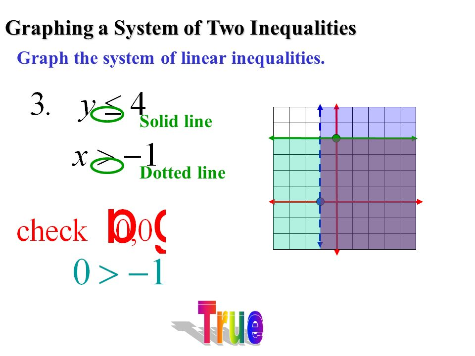 Graphing a System of Two Inequalities