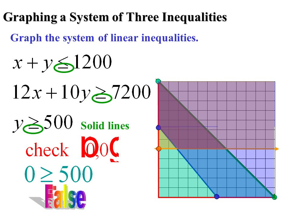 Graphing a System of Three Inequalities