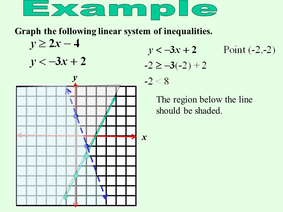 Example Graph the following linear system of inequalities. y