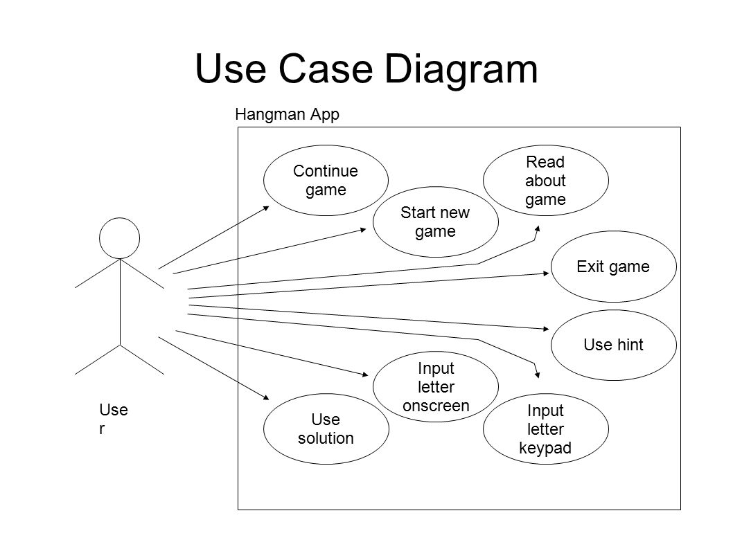 By sheldon ooi priyanka wagh ppt download 2 use case diagram ccuart Image collections