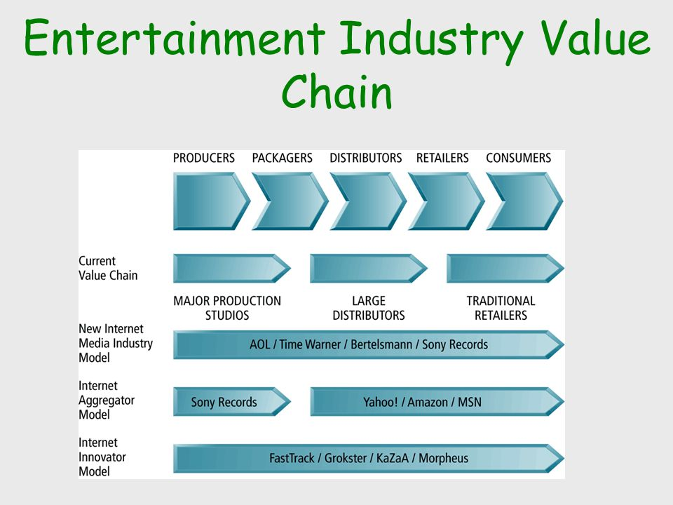 value chain of casino industry Among the macau gambling industry value chain, the two most important players are the government and junkets government: rules and regulations are important factors in the casino industry and impacts areas such as industry competitions (via the issuance of licenses), labor laws, casino expansion plans, tourist entry permits, etc.