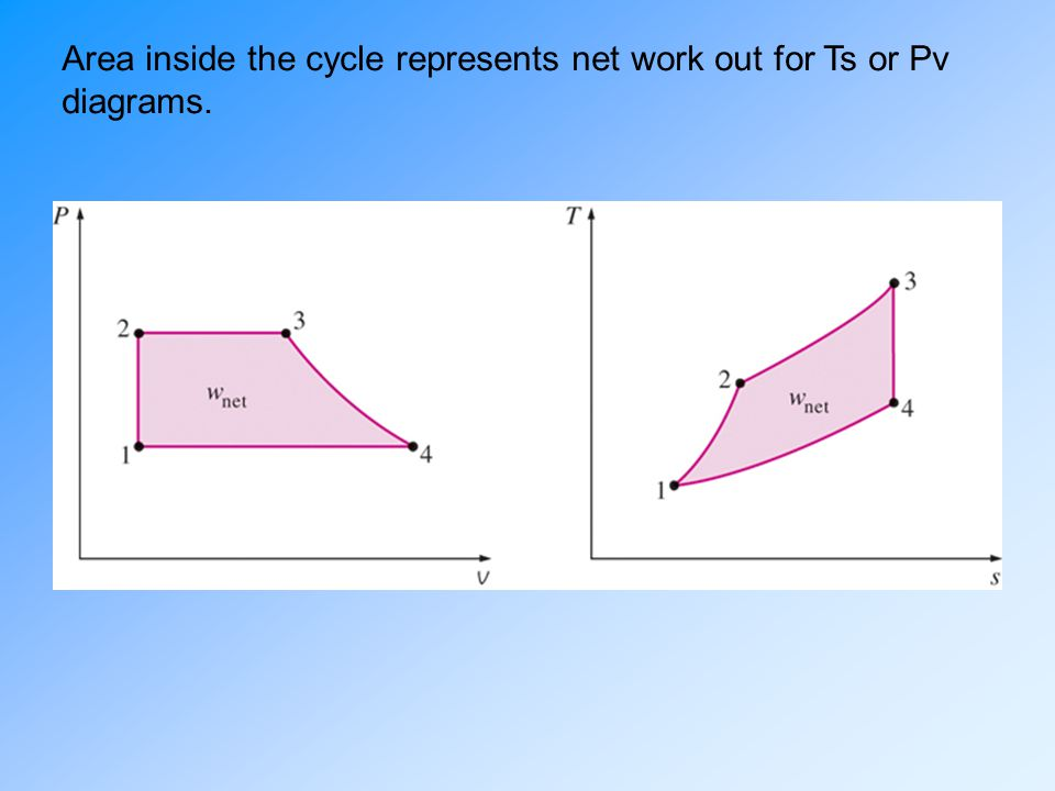 pv diagram area reversed brayton cycle pv diagram ideal cycles, air-standard assumptions, and the otto cycle ... #8