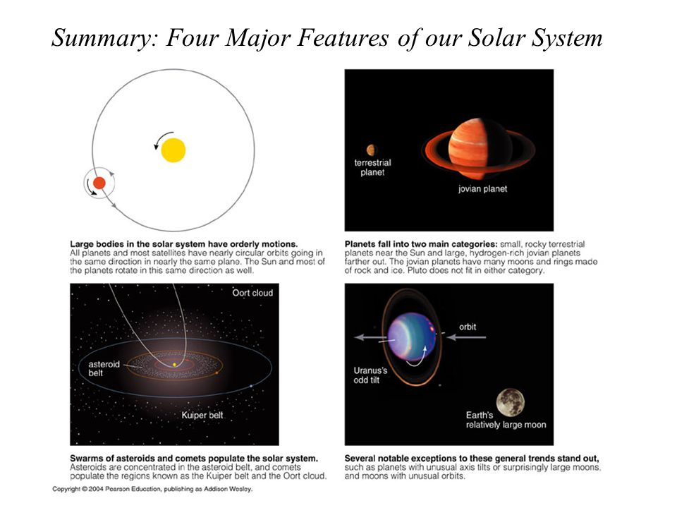 Summary: Four Major Features of our Solar System