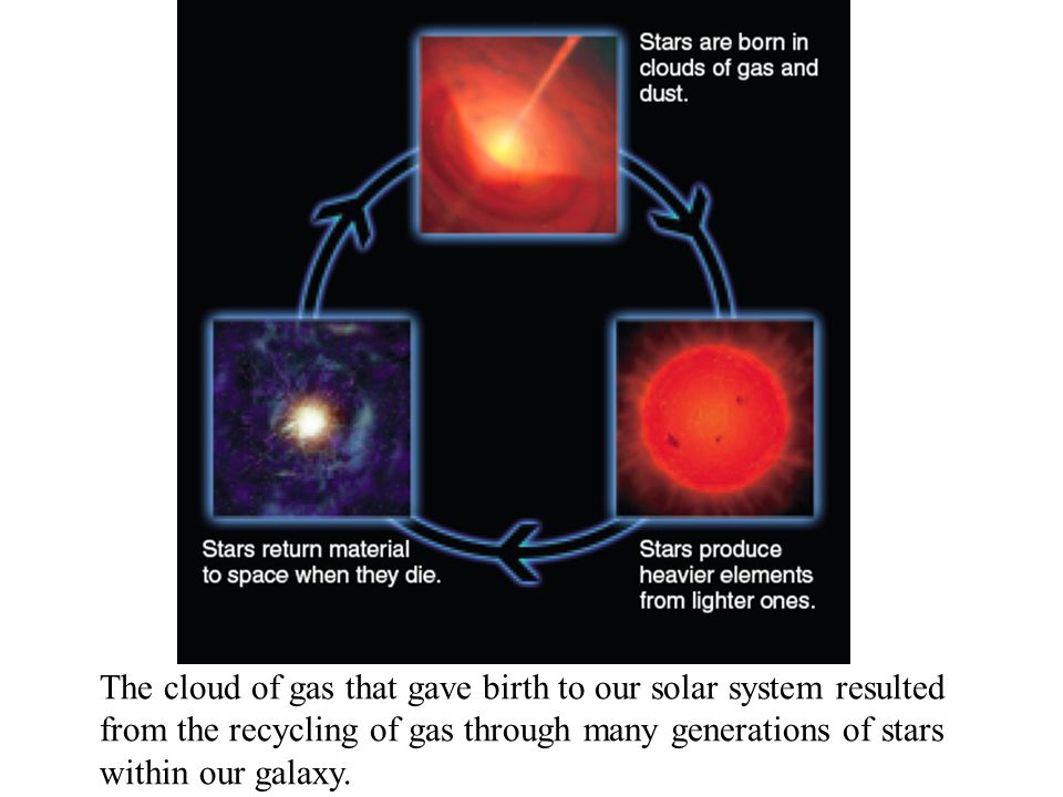The cloud of gas that gave birth to our solar system resulted from the recycling of gas through many generations of stars within our galaxy.