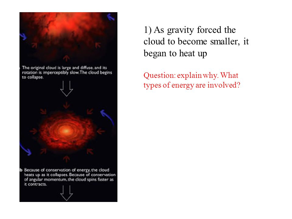 1) As gravity forced the cloud to become smaller, it began to heat up