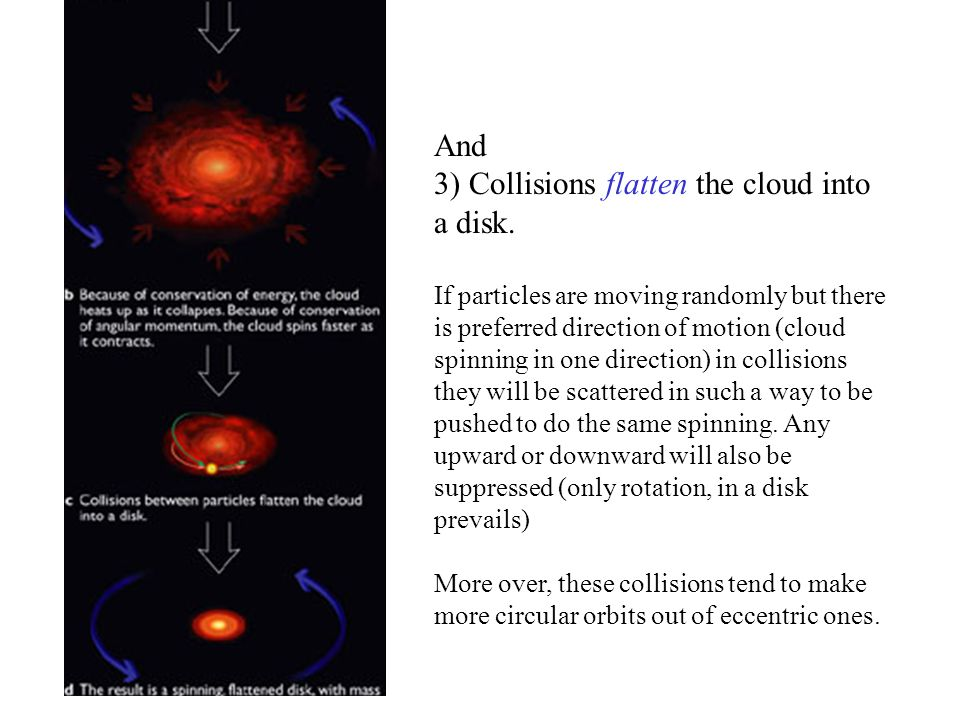 3) Collisions flatten the cloud into a disk.