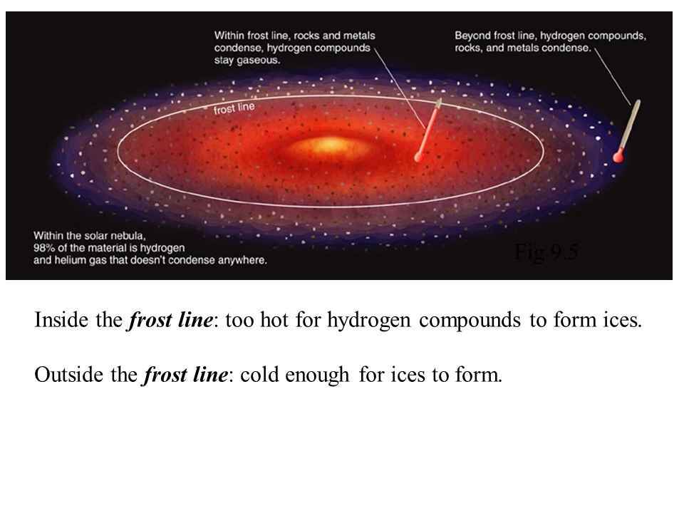 Fig 9.5 Inside the frost line: too hot for hydrogen compounds to form ices.
