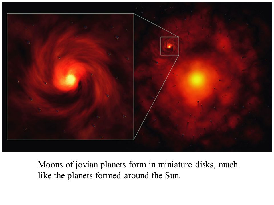 Moons of jovian planets form in miniature disks, much like the planets formed around the Sun.