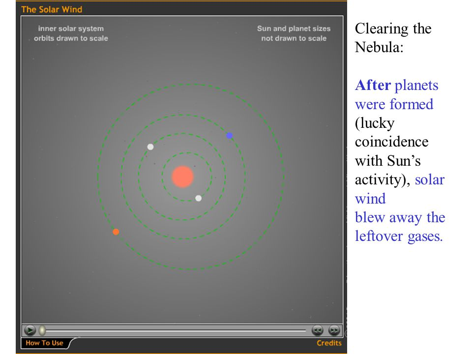 Clearing the Nebula: After planets were formed (lucky coincidence with Sun's activity), solar wind.