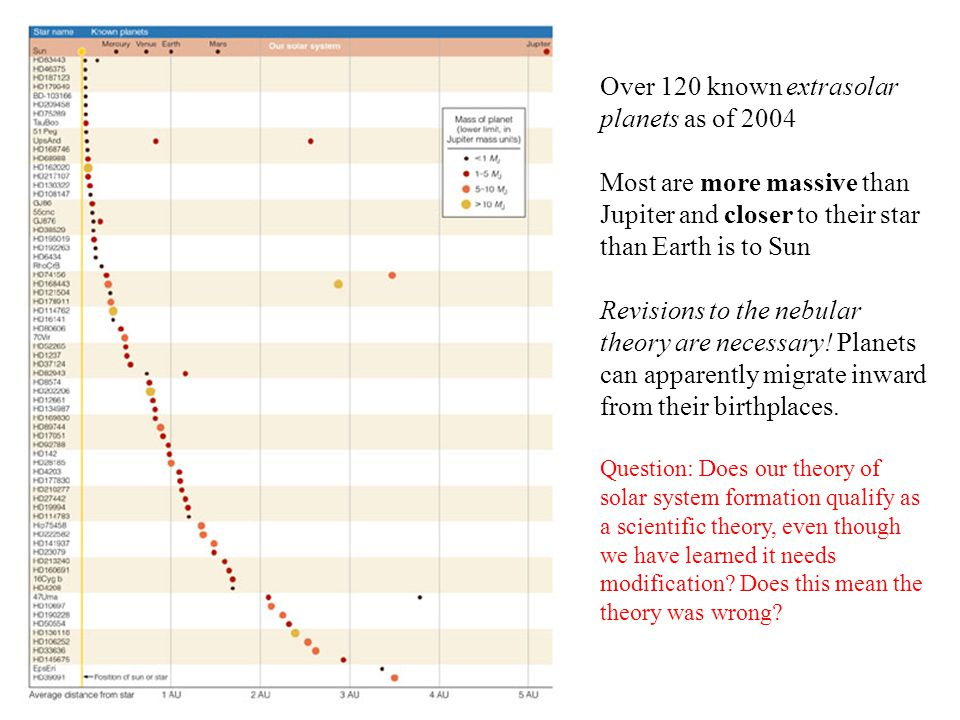 Over 120 known extrasolar planets as of 2004
