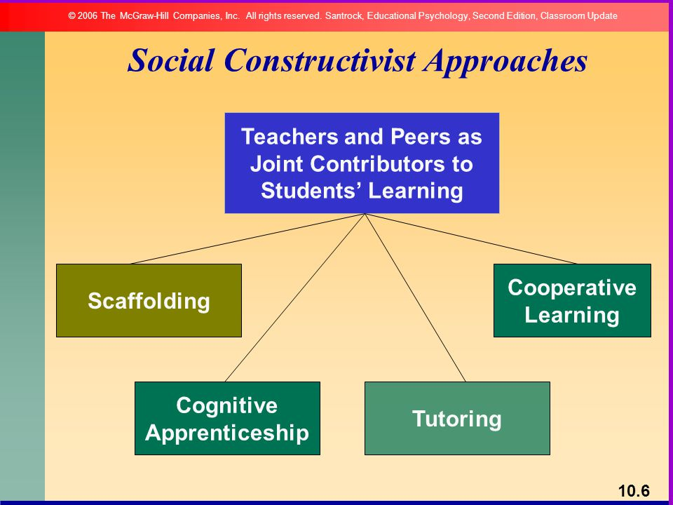 constructivism approach essay Resources on constructivism, a learning theory found in psychology which explains how people might acquire knowledge and learn.