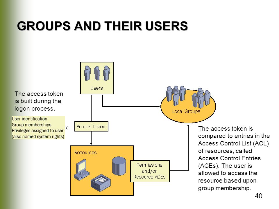 GROUPS AND THEIR USERS The access token is built during the logon process.
