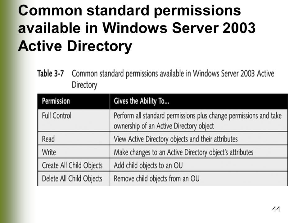 Common standard permissions available in Windows Server 2003 Active Directory