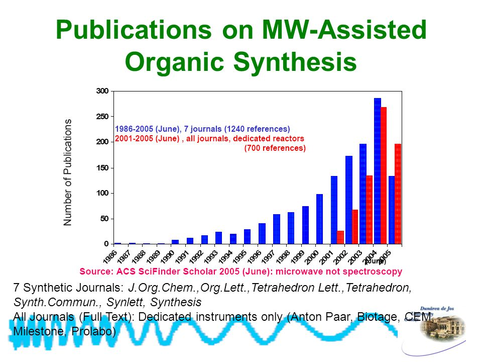 In organic sythesis