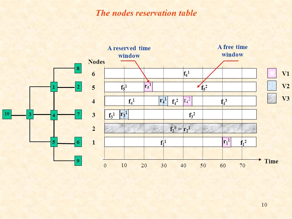 The nodes reservation table