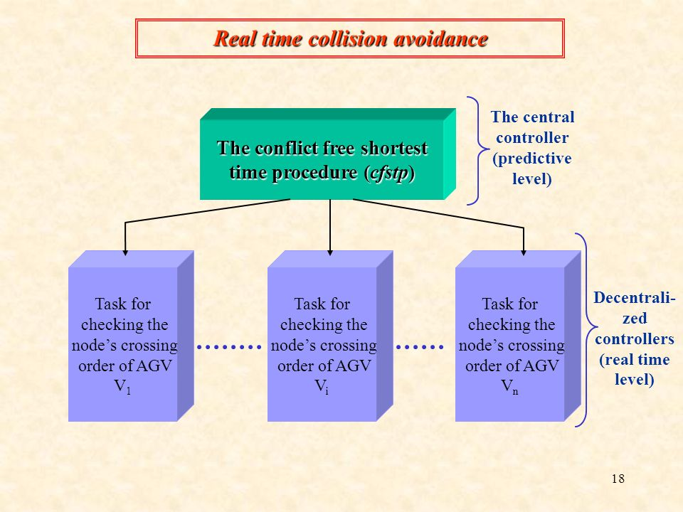 Real time collision avoidance