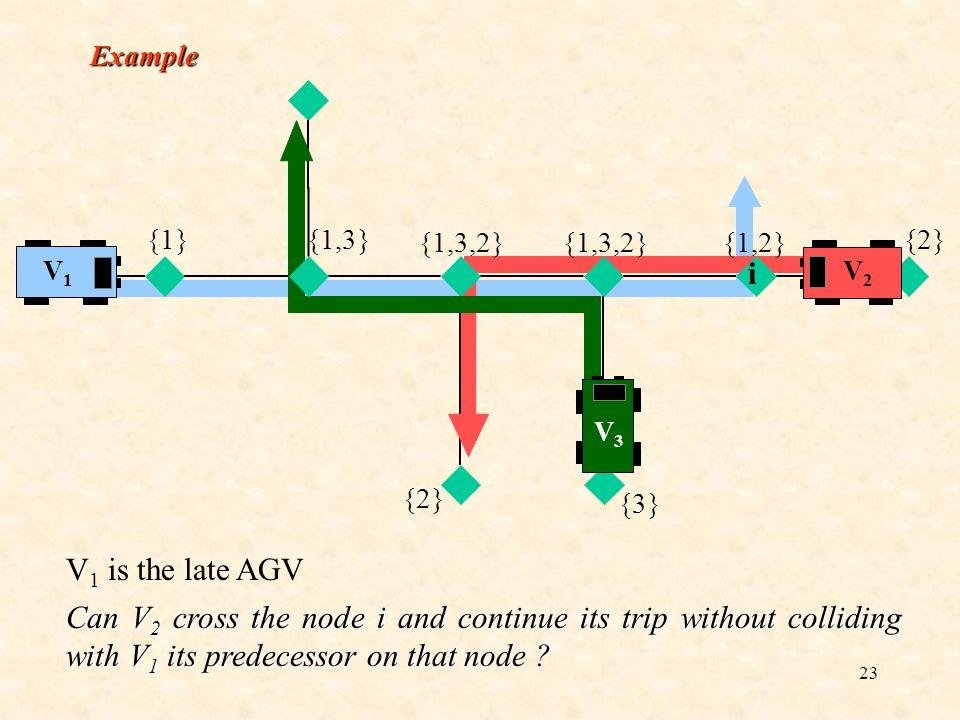 Example {1} {1,3} {1,3,2} {1,2} {2} {3} V1. V2. i. V3.