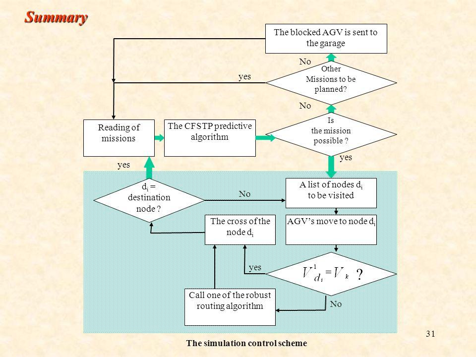 The simulation control scheme