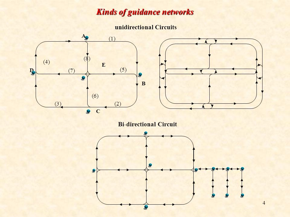 Kinds of guidance networks