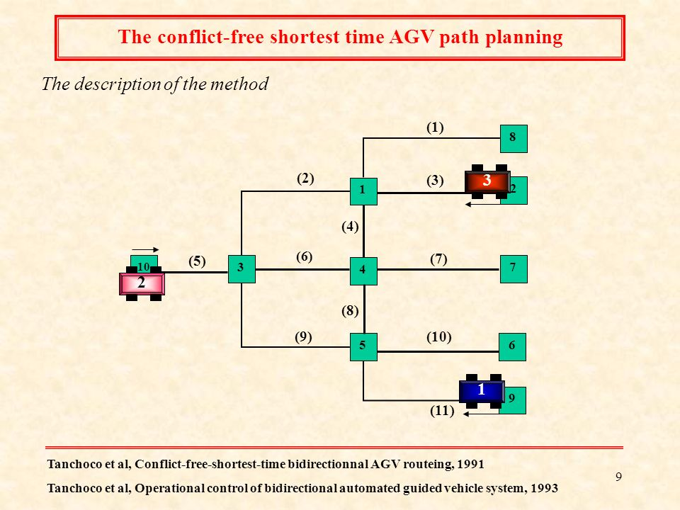 The conflict-free shortest time AGV path planning