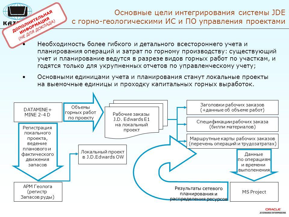 Должностная инструкция начальника отдела проектирования