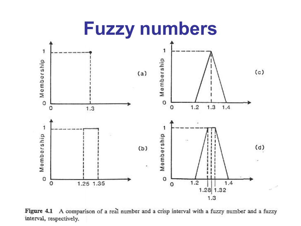 fuzzy approximation Fuzzy logic can be used in any decision making process such as signal processing or data analysis an example of this is a fuzzy logic system that analyzes a power system and diagnoses any harmonic disturbance issues.