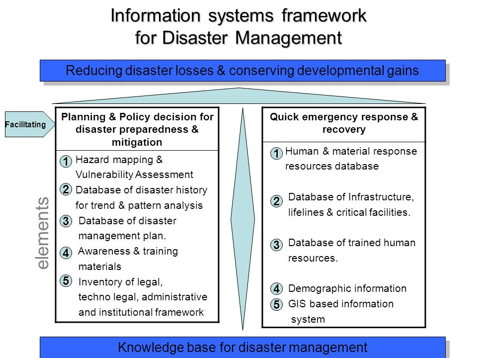 community based system for disaster management