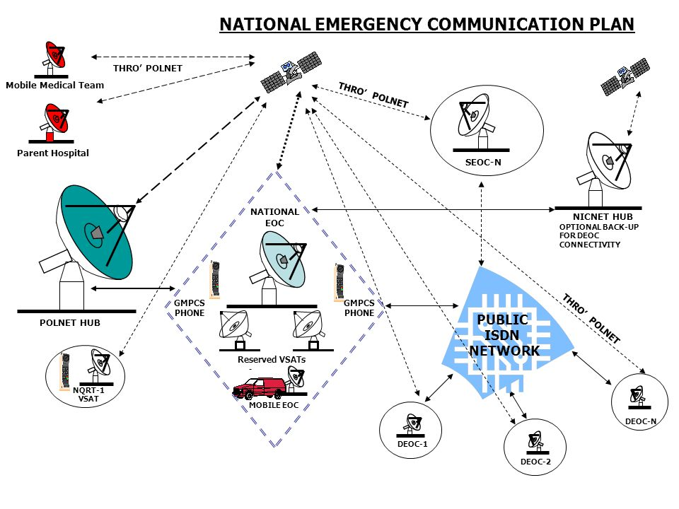 Technology in disaster management shyma s g assistant for Emergency communications plan template