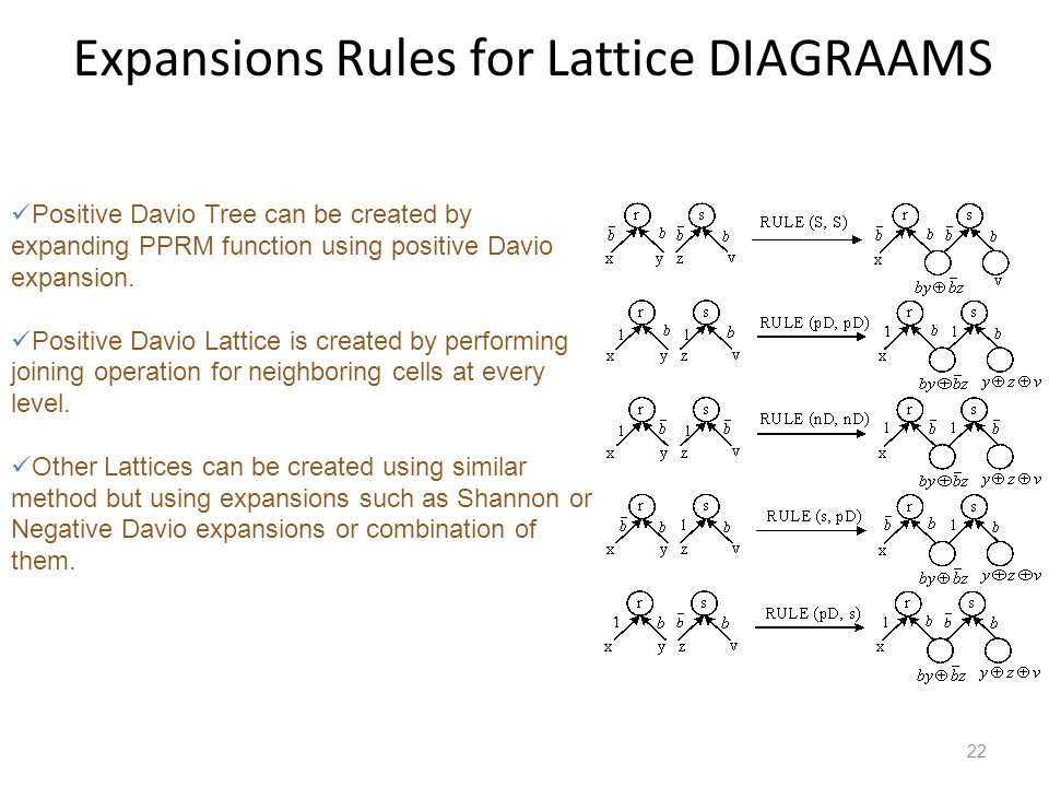 Expansions Rules for Lattice DIAGRAAMS