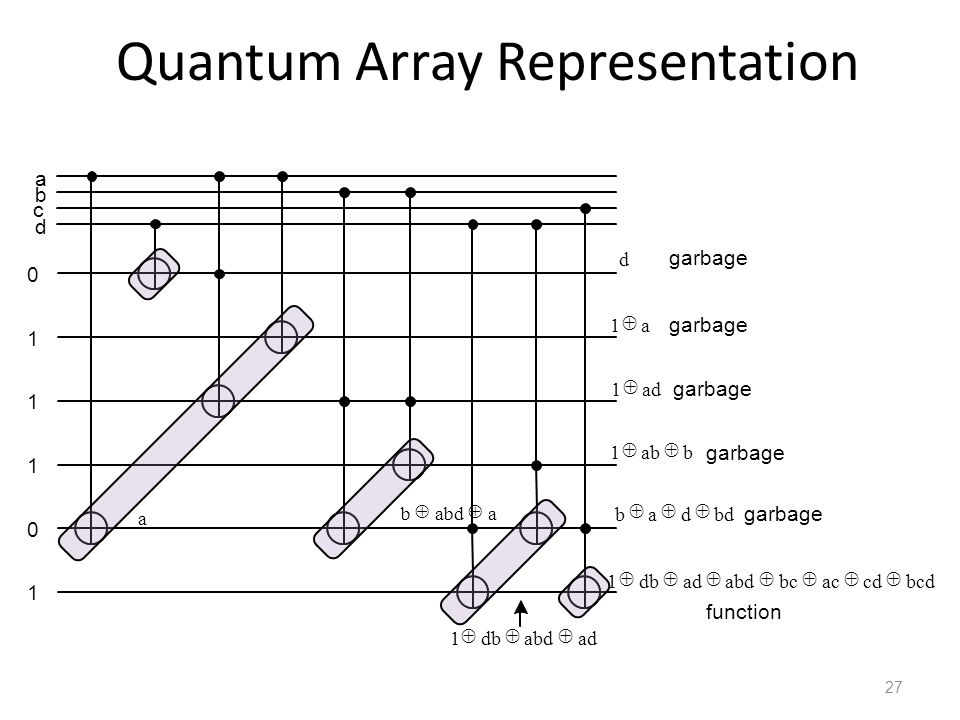 Quantum Array Representation