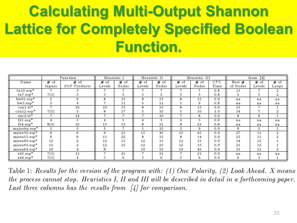 Calculating Multi-Output Shannon Lattice for Completely Specified Boolean Function.